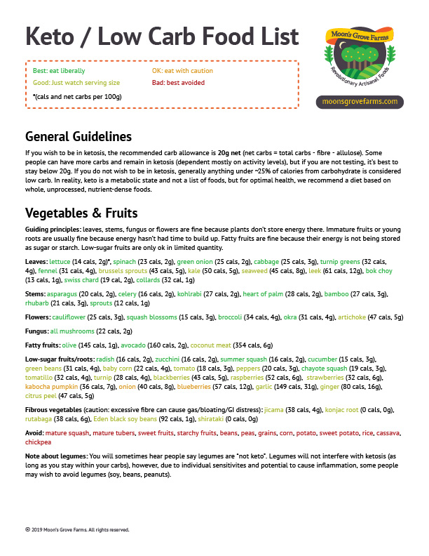 It is a picture of Low Carb Food List Printable regarding intermittent fasting food